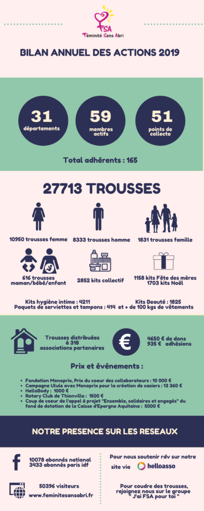 Bilan annuel des actions 2019